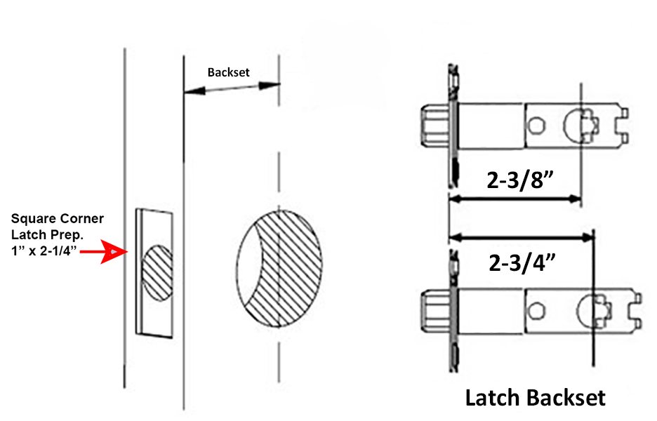 how to determine your doors backset doorhardware comthe backset is the distance between the leading edge of your door and the center of the \u201cborehole,\u201d which is where the handle or deadbolt is mounted on the